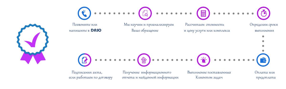 Заказать детективные услуги в Крыму в DASC